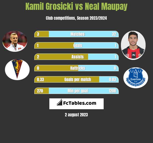 Kamil Grosicki vs Neal Maupay infographic