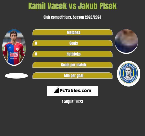 Kamil Vacek vs Jakub Plsek infographic