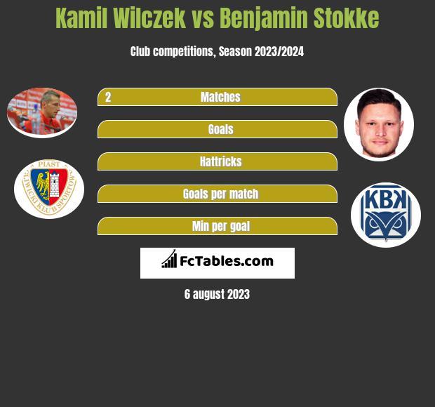 Kamil Wilczek vs Benjamin Stokke infographic