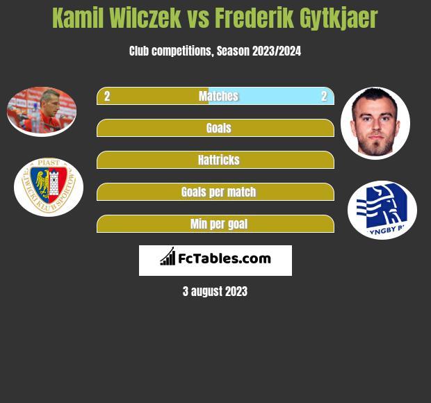 Kamil Wilczek vs Frederik Gytkjaer h2h player stats