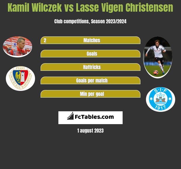 Kamil Wilczek vs Lasse Vigen Christensen h2h player stats