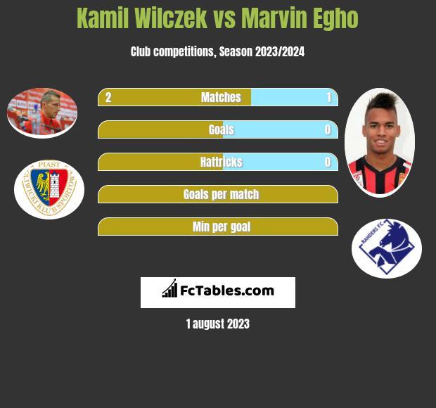 Kamil Wilczek vs Marvin Egho h2h player stats