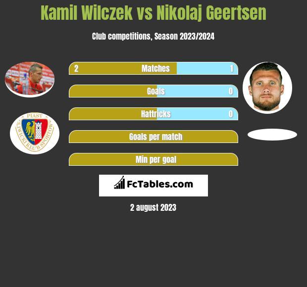 Kamil Wilczek vs Nikolaj Geertsen h2h player stats