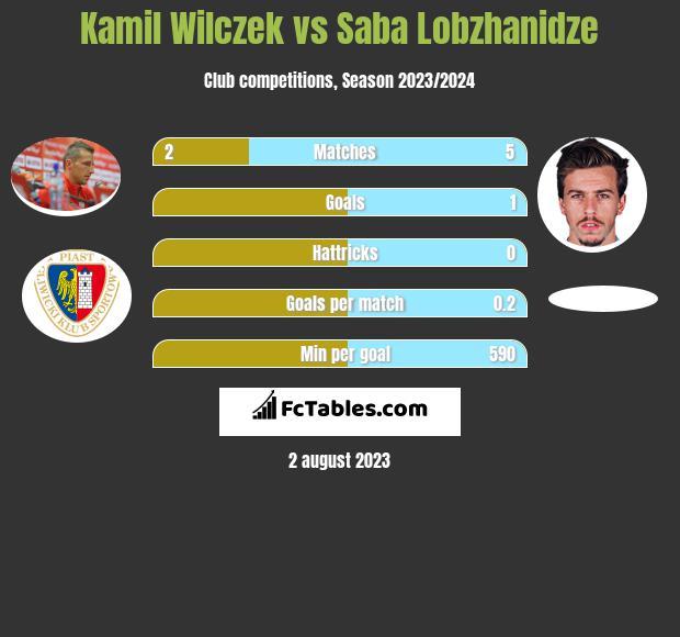 Kamil Wilczek vs Saba Lobzhanidze h2h player stats