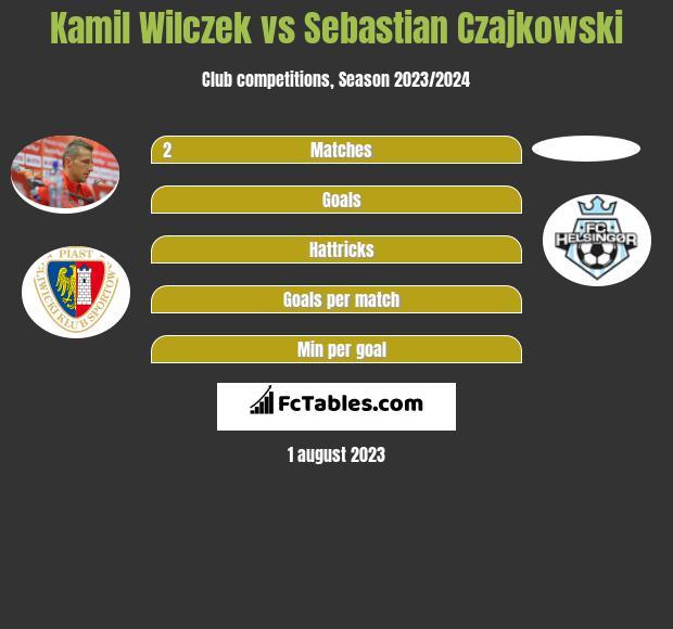 Kamil Wilczek vs Sebastian Czajkowski h2h player stats