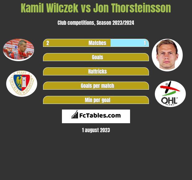 Kamil Wilczek vs Jon Thorsteinsson infographic