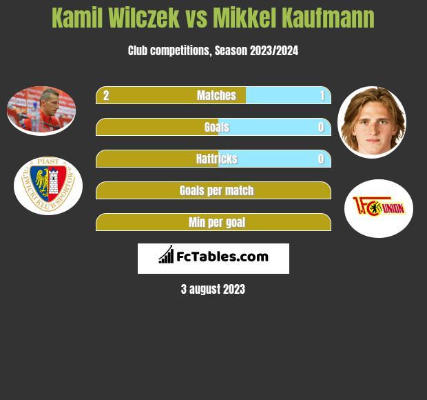 Kamil Wilczek vs Mikkel Kaufmann h2h player stats