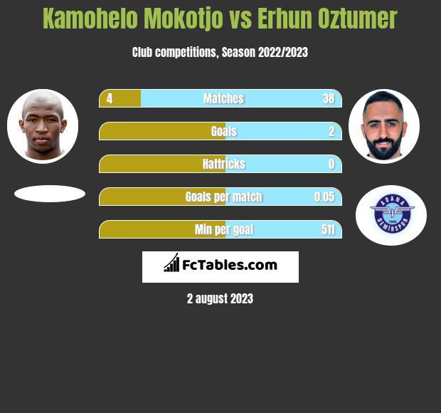 Kamohelo Mokotjo vs Erhun Oztumer infographic