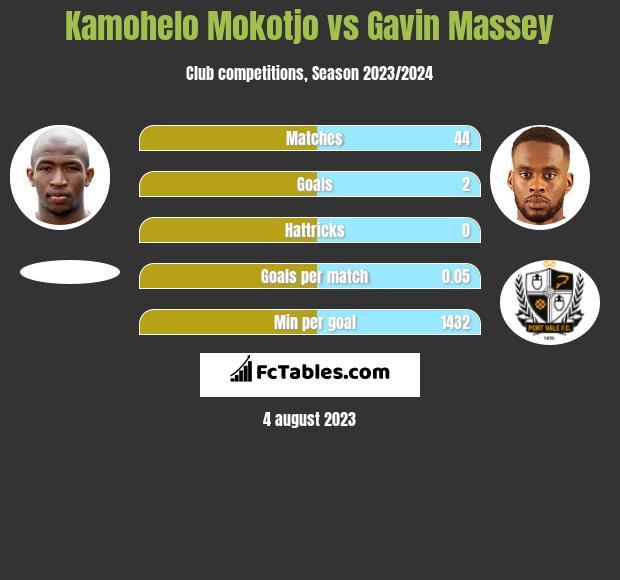 Kamohelo Mokotjo vs Gavin Massey infographic