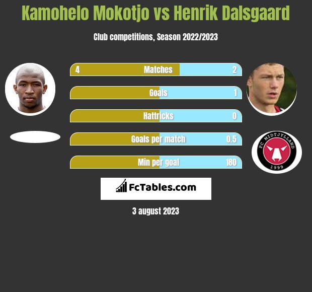 Kamohelo Mokotjo vs Henrik Dalsgaard infographic