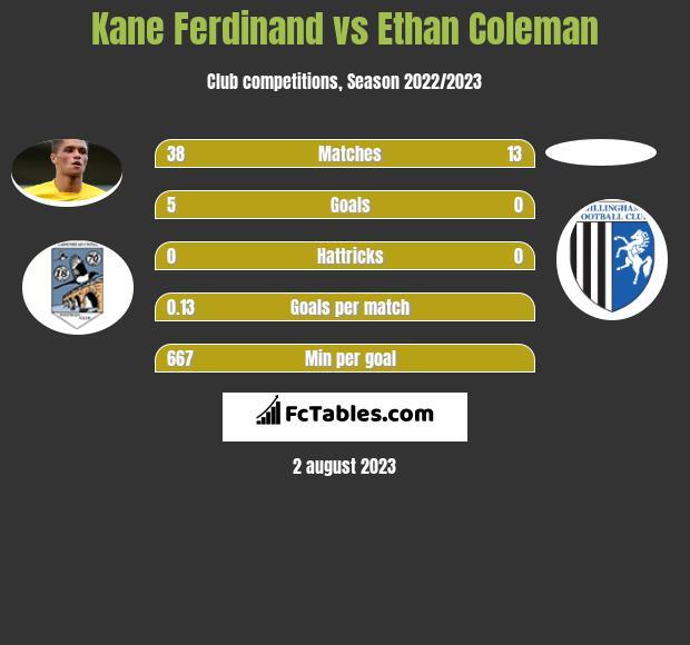 Kane Ferdinand vs Ethan Coleman h2h player stats
