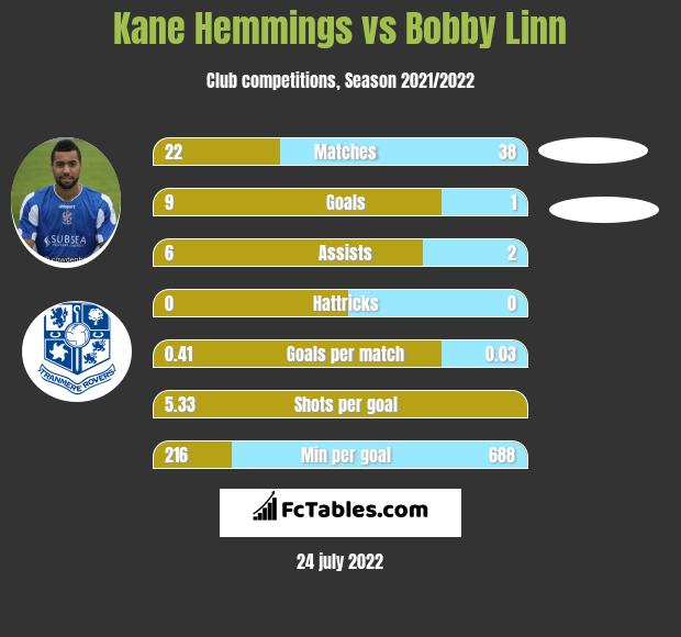 Kane Hemmings vs Bobby Linn h2h player stats