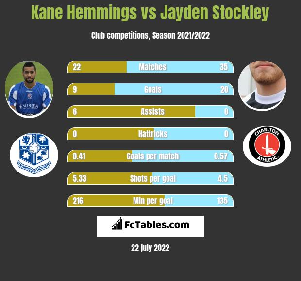 Kane Hemmings vs Jayden Stockley h2h player stats