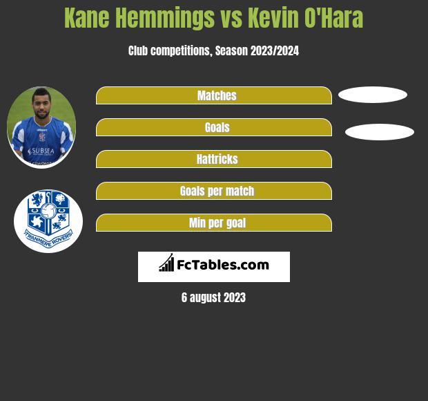 Kane Hemmings vs Kevin O'Hara h2h player stats