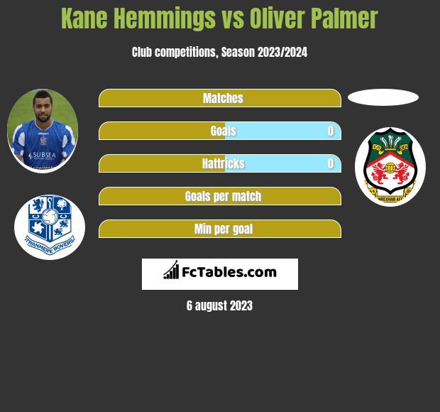 Kane Hemmings vs Oliver Palmer h2h player stats