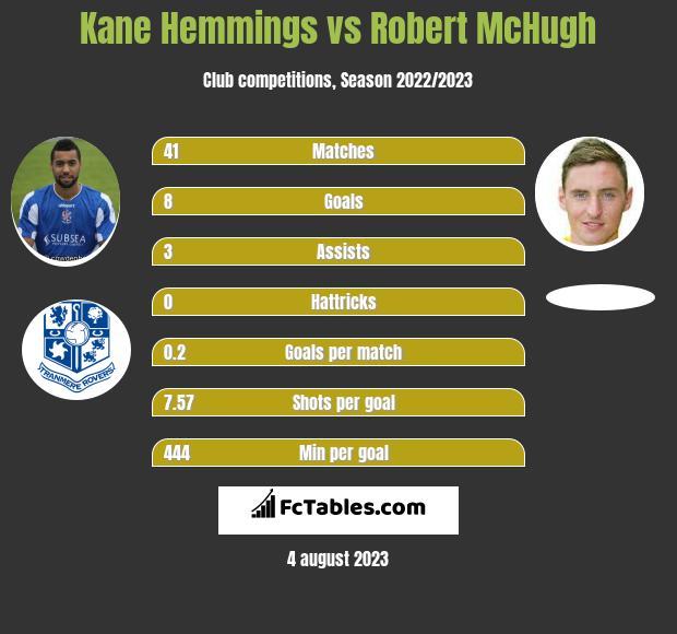 Kane Hemmings vs Robert McHugh h2h player stats
