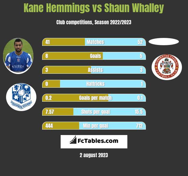 Kane Hemmings vs Shaun Whalley h2h player stats