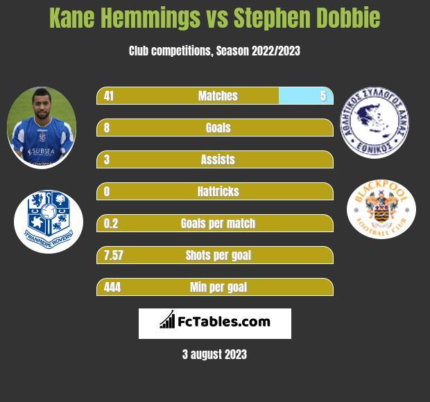 Kane Hemmings vs Stephen Dobbie h2h player stats