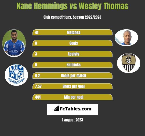 Kane Hemmings vs Wesley Thomas h2h player stats