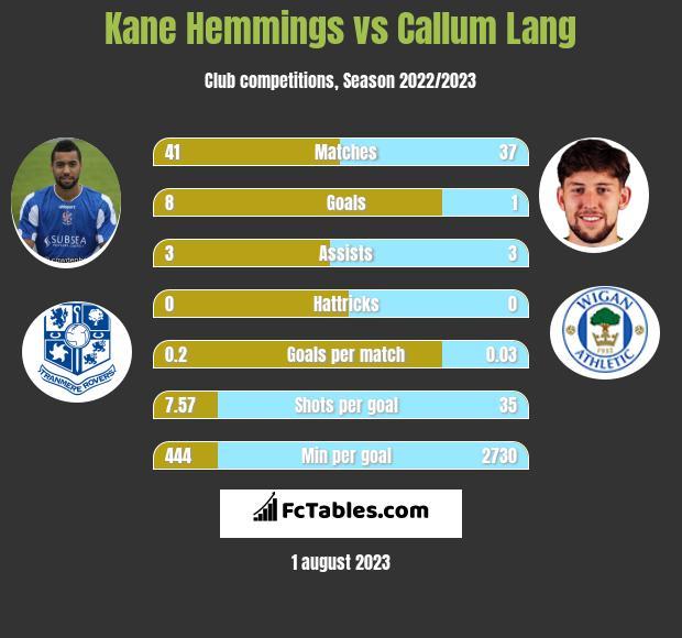 Kane Hemmings vs Callum Lang h2h player stats