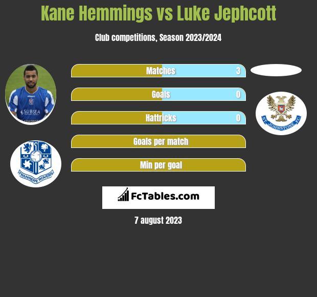 Kane Hemmings vs Luke Jephcott h2h player stats