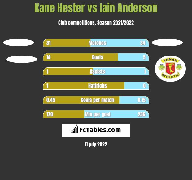 Kane Hester vs Iain Anderson h2h player stats