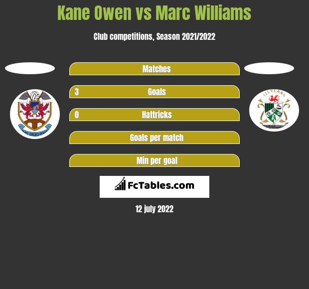 Kane Owen vs Marc Williams h2h player stats