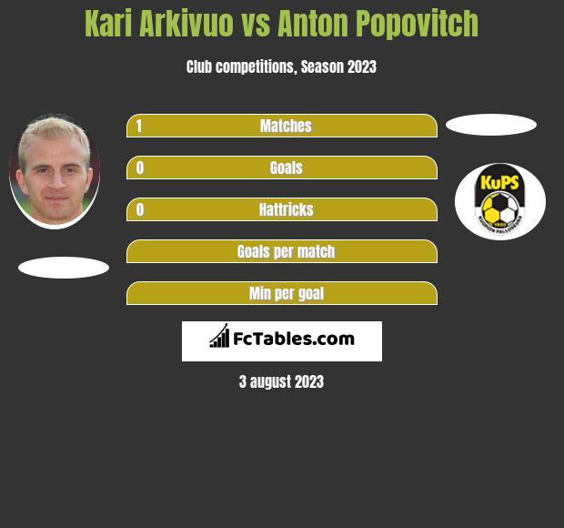 Kari Arkivuo vs Anton Popovitch infographic