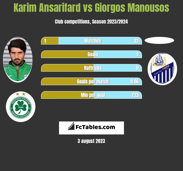 Karim Ansarifard vs Giorgos Manousos h2h player stats