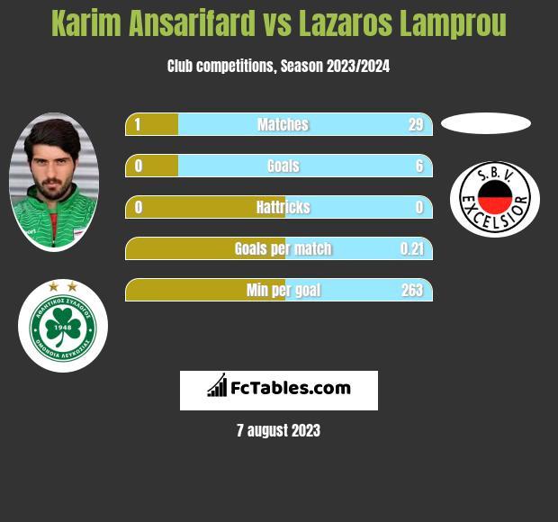 Karim Ansarifard vs Lazaros Lamprou h2h player stats