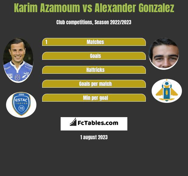 Karim Azamoum vs Alexander Gonzalez infographic
