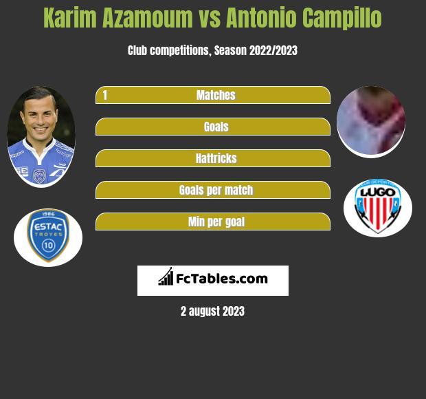 Karim Azamoum vs Antonio Campillo infographic