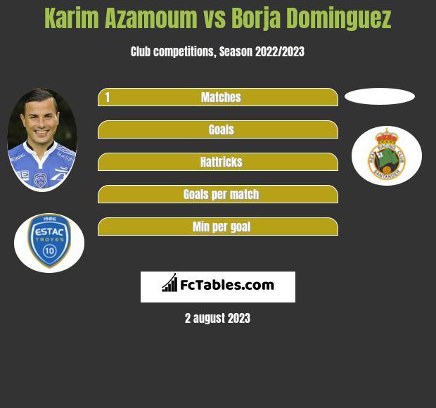 Karim Azamoum vs Borja Dominguez infographic