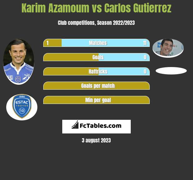 Karim Azamoum vs Carlos Gutierrez infographic