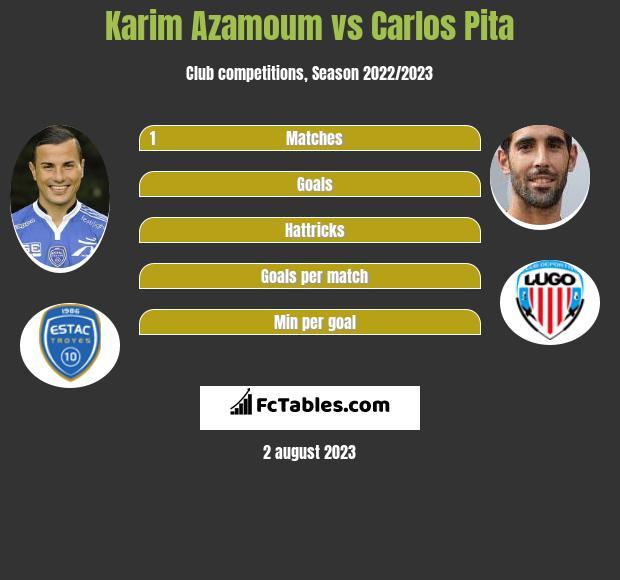 Karim Azamoum vs Carlos Pita infographic