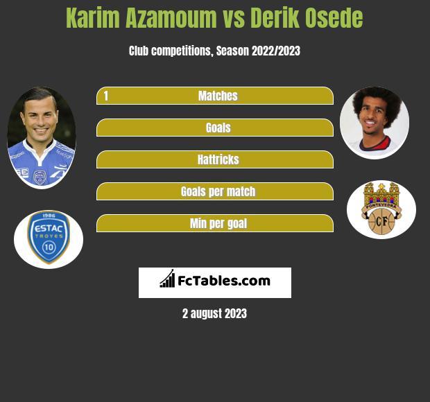 Karim Azamoum vs Derik Osede infographic