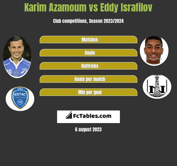 Karim Azamoum vs Eddy Israfilov infographic