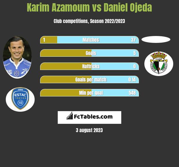 Karim Azamoum vs Daniel Ojeda infographic