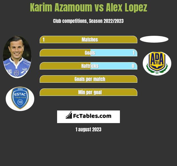 Karim Azamoum vs Alex Lopez infographic