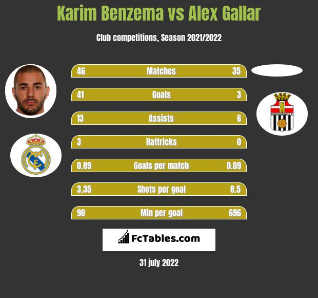 Karim Benzema infographic statistics for Real Madrid