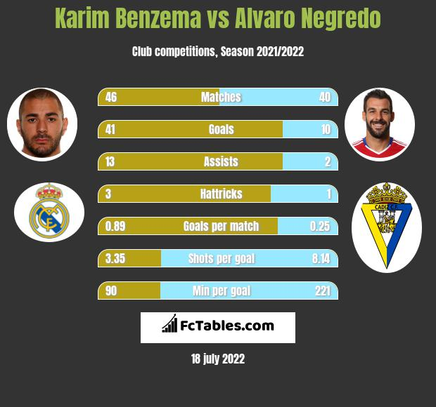 Karim Benzema vs Alvaro Negredo h2h player stats