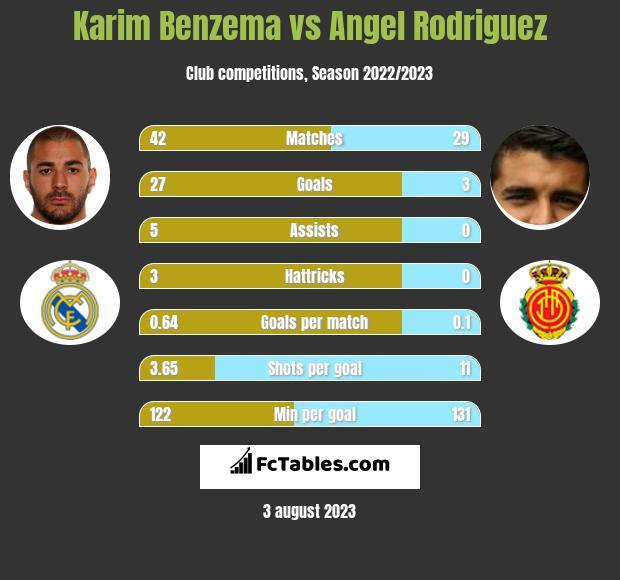Karim Benzema vs Angel Rodriguez h2h player stats
