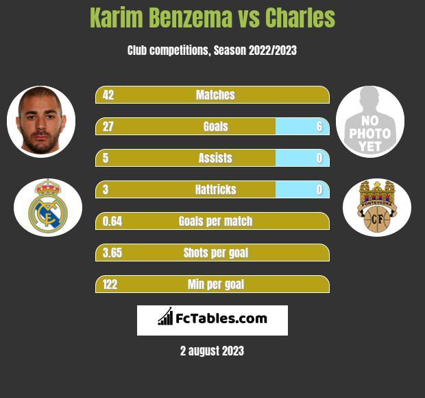 Karim Benzema vs Charles h2h player stats