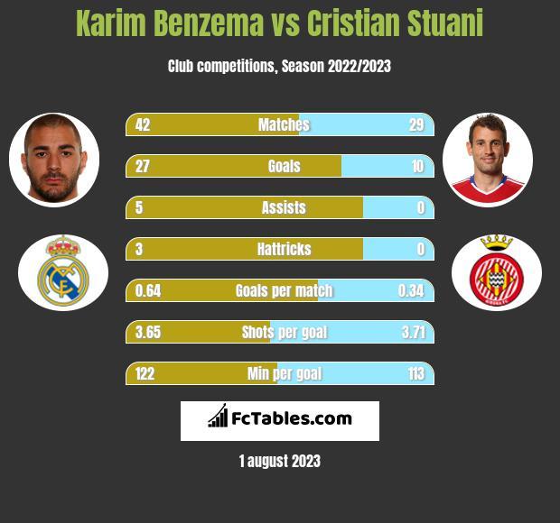 Karim Benzema vs Cristian Stuani infographic