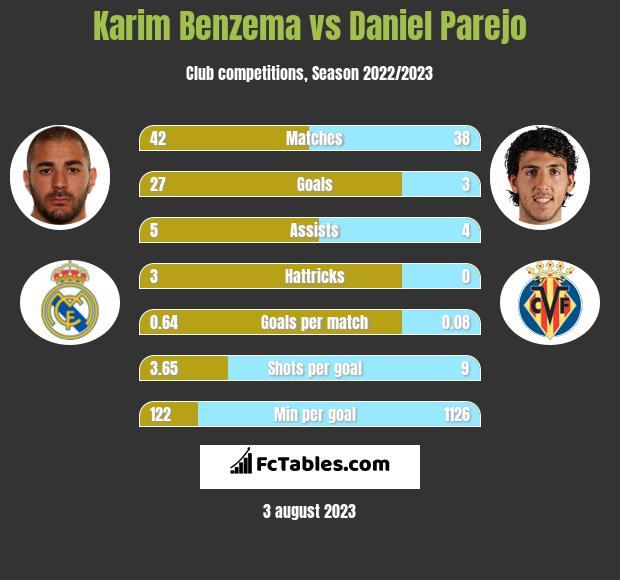 Karim Benzema vs Daniel Parejo h2h player stats
