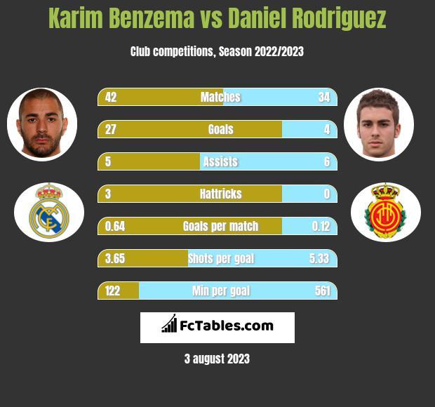 Karim Benzema vs Daniel Rodriguez h2h player stats