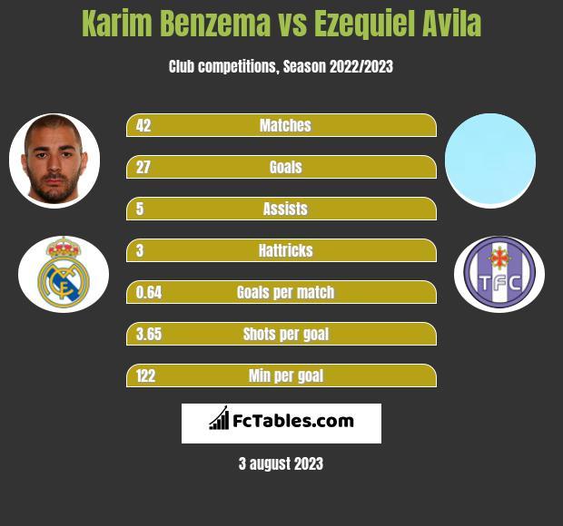 Karim Benzema vs Ezequiel Avila h2h player stats