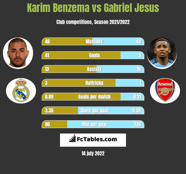Karim Benzema vs Gabriel Jesus h2h player stats