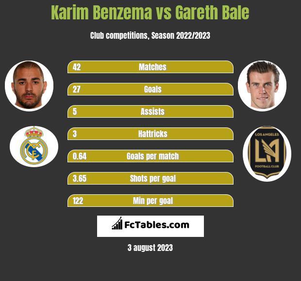 Karim Benzema vs Gareth Bale infographic