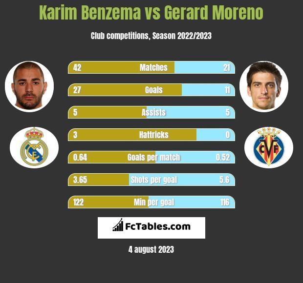 Karim Benzema vs Gerard Moreno h2h player stats